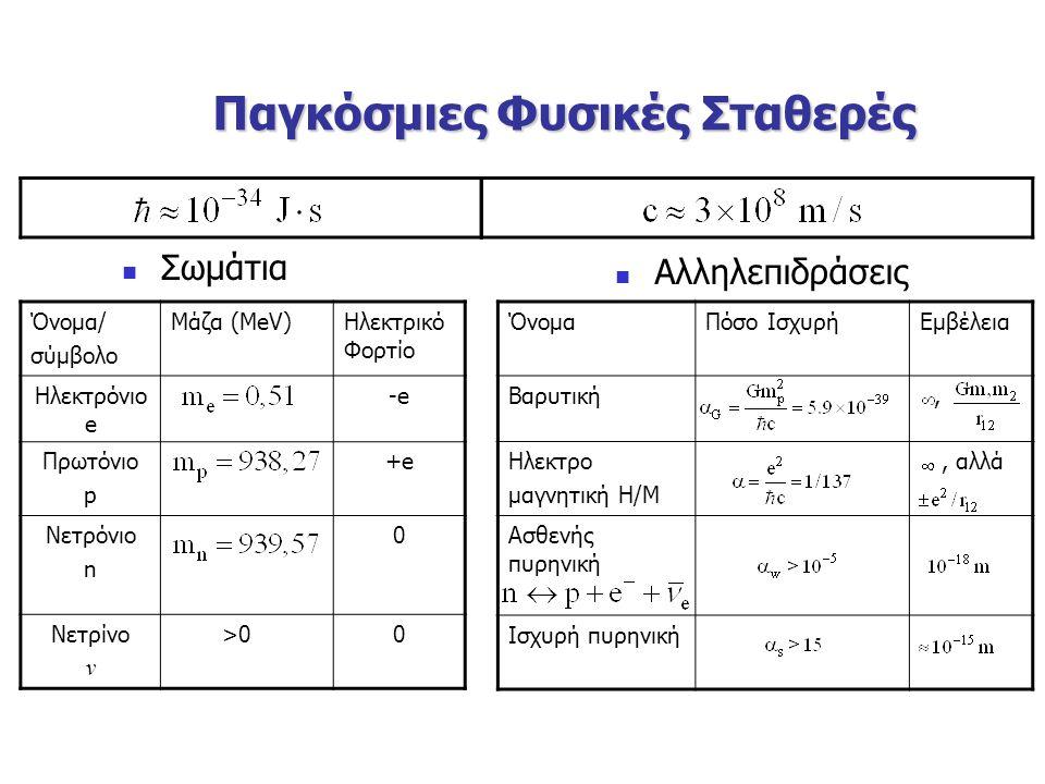 Παγκόσμιες Φυσικές Σταθερές Σωμάτια Αλληλεπιδράσεις Όνομα/ σύμβολο Μάζα (MeV)Ηλεκτρικό Φορτίο Ηλεκτρόνιο e -e-e Πρωτόνιο p +e Νετρόνιο n 0 Νετρίνο ν >00 ΌνομαΠόσο ΙσχυρήΕμβέλεια Βαρυτική, Ηλεκτρο μαγνητική Η/Μ, αλλά Ασθενής πυρηνική Ισχυρή πυρηνική