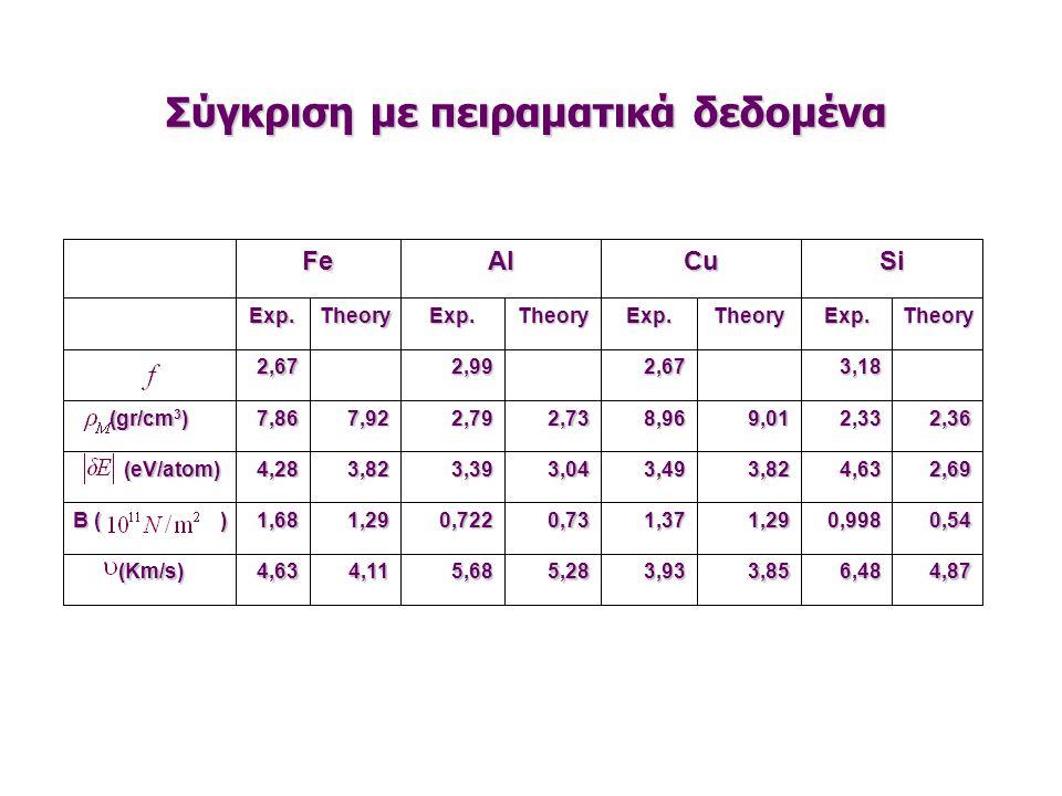Σύγκριση με πειραματικά δεδομένα 4,876,483,853,935,285,684,114,63 (Κm/s) (Κm/s) 0,540,9981,291,370,730,7221,291,68 B ( ) 2,694,633,823,493,043,393,824,28 (eV/atom) (eV/atom) 2,362,339,018,962,732,797,927,86 (gr/cm 3 ) 3,182,672,992,67 Theory Exp.