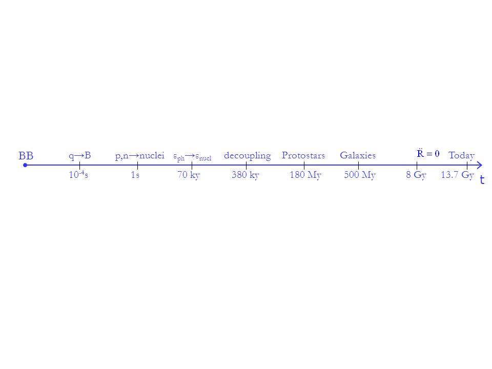BB t q→Bp,n→nucleiε ph →ε nucl decouplingProtostarsGalaxiesToday 10 -4 s1s70 ky380 ky180 My8 Gy13.7 Gy500 My
