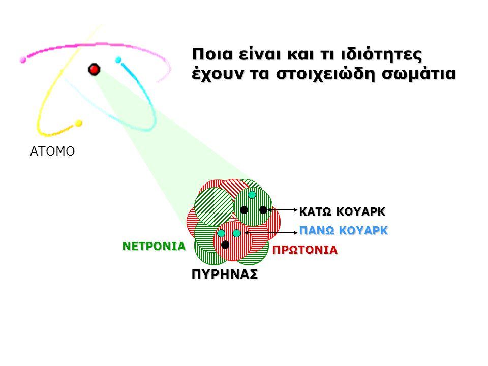 1.Εισαγωγή: Τρεις βασικές ιδέες 2.Η ηλεκτροστατική ενέργεια κυριαρχεί: Άτομα Μόρια Στερεά Υγρά 3.Φωτόνια σε ισορροπία 4.Η βαρύτητα στο προσκήνιο: Πλανήτες Άστρα Αστρικά πτώματα Σύμπαν