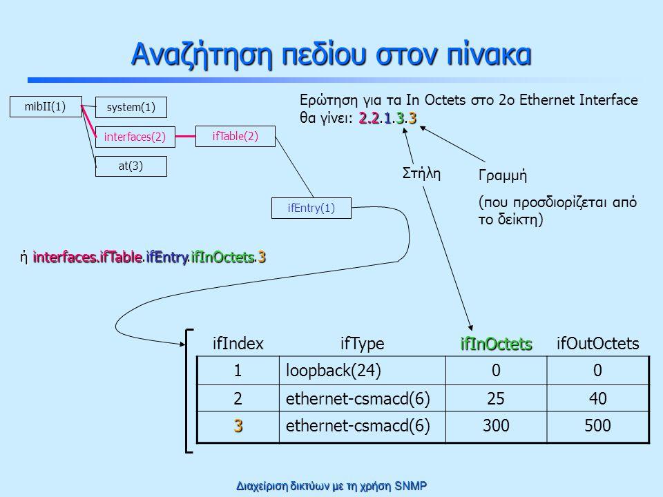 Διαχείριση δικτύων με τη χρήση SNMP Αναζήτηση πεδίου στον πίνακα ifIndexifTypeifInOctetsifOutOctets 1loopback(24)00 2ethernet-csmacd(6)2540 3ethernet-