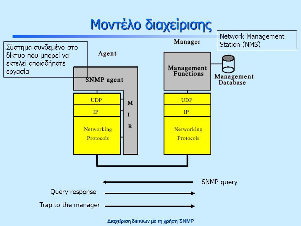 Διαχείριση δικτύων με τη χρήση SNMP Πληροφορία Διαχείρισης που Ανταλλάσσεται Χρειαζόμαστε ένα τρόπο για να ορίζουμε τα αντικείμενα που διαχειριζόμαστε και τη συμπεριφορά τους Χρειάζεται να γνωρίζουμε ποια αντικείμενα είναι διαθέσιμα στον agent και ποιες είναι οι ιδιότητες τους –Π.χ.