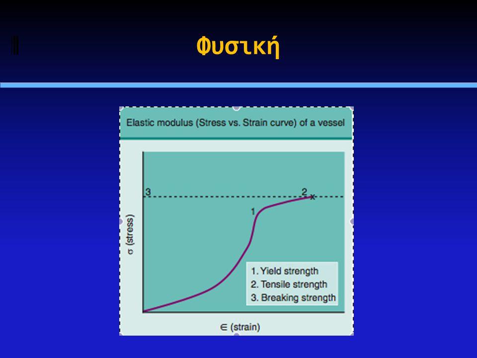  Ένα αγγείο υφίσταται ελαστική επαναφορά (elastic recoil) αν δεχθεί δύναμη μικρότερη από το ελαστικό όριο (elastic limit) ή όριο διαρροής (yield strength)  Αν η δύναμη ξεπεράσει το ελαστικό όριο (elastic limit), το αγγείο υφίσταται μόνιμη παραμόρφωση  Το ελαστικό όριο εξαρτάται από τη βλάβη  Συνήθως, οι ασβεστωμένες βλάβες έχουν χαμηλό ελαστικό όριο, καθώς η εύθραυστη ασβέστωση υποχωρεί με μέτριες πιέσεις  Οι πλούσιες σε κολλαγόνο περιοχές ινομυϊκής υπερπλασίας έχουν υψηλό ελαστικό όριο και απαιτούν υψηλές πιέσεις Φυσική
