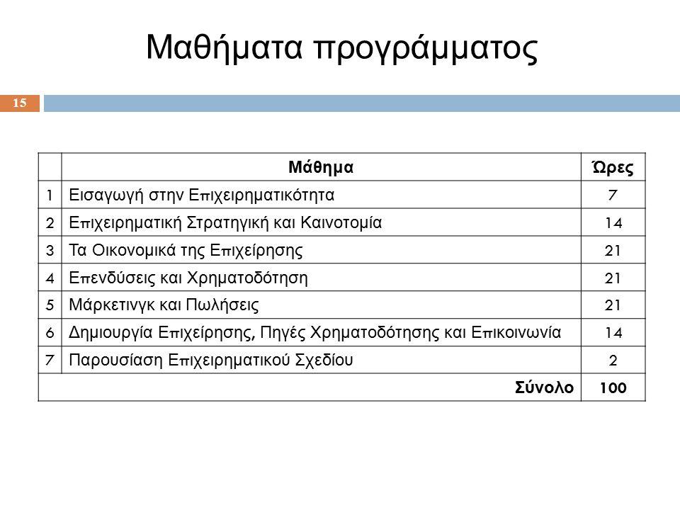 15 Μαθήματα προγράμματος ΜάθημαΏρες 1 Εισαγωγή στην Ε π ιχειρηματικότητα 7 2 Ε π ιχειρηματική Στρατηγική και Καινοτομία 14 3 Τα Οικονομικά της Ε π ιχείρησης 21 4 Ε π ενδύσεις και Χρηματοδότηση 21 5 Μάρκετινγκ και Πωλήσεις 21 6 Δημιουργία Ε π ιχείρησης, Πηγές Χρηματοδότησης και Ε π ικοινωνία 14 7 Παρουσίαση Ε π ιχειρηματικού Σχεδίου 2 Σύνολο 100