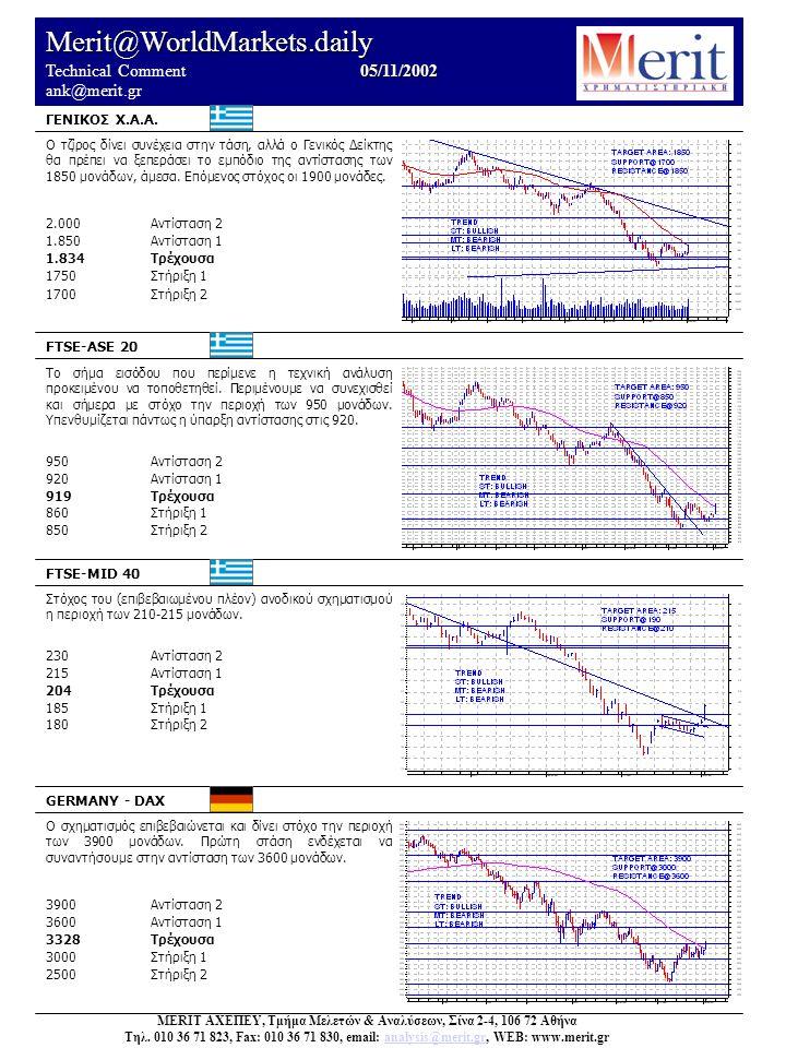 Merit@WorldMarkets.daily 05/11/2002 Technical Comment 05/11/2002 ank@merit.gr Ο τζίρος δίνει συνέχεια στην τάση, αλλά ο Γενικός Δείκτης θα πρέπει να ξεπεράσει το εμπόδιο της αντίστασης των 1850 μονάδων, άμεσα.