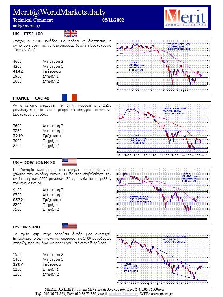 Merit@WorldMarkets.daily 05/11/2002 Technical Comment 05/11/2002 ank@merit.gr UK – FTSE 100 FRANCE – CAC 40 US – DOW JONES 30 US - NASDAQ Το τρίτο gap στην παρούσα άνοδο μας ανησυχεί.