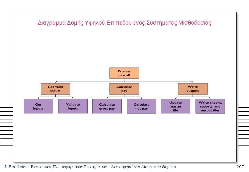 Ι. Βασιλείου: Επιπτώσεις Πληροφοριακών Συστημάτων – Λειτουργικά και Διοικητικά Θέματα207 Διάγραμμα Δομής Υψηλού Επιπέδου ενός Συστήματος Μισθοδοσίας