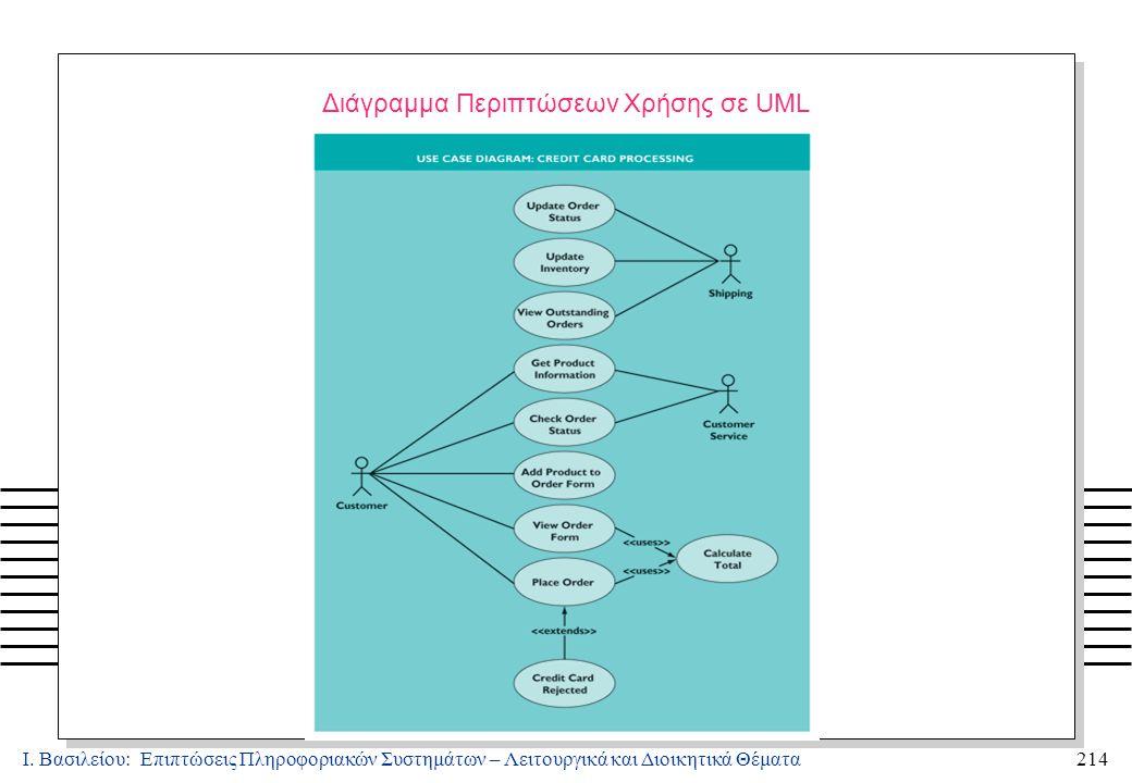 Ι. Βασιλείου: Επιπτώσεις Πληροφοριακών Συστημάτων – Λειτουργικά και Διοικητικά Θέματα214 Διάγραμμα Περιπτώσεων Χρήσης σε UML