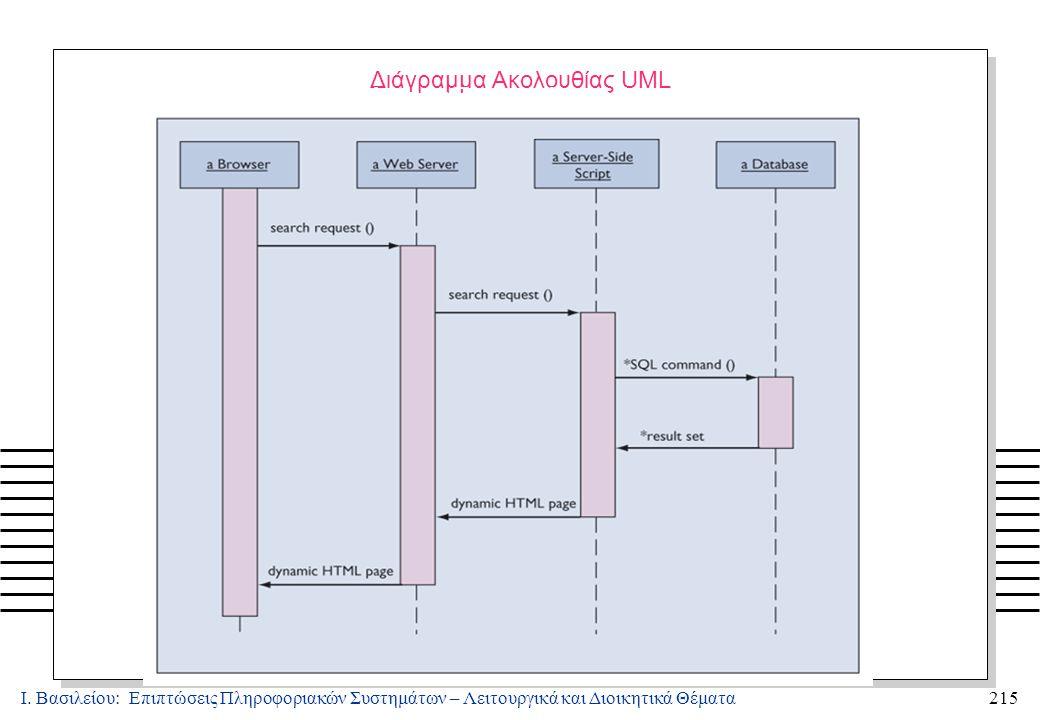 Ι. Βασιλείου: Επιπτώσεις Πληροφοριακών Συστημάτων – Λειτουργικά και Διοικητικά Θέματα215 Διάγραμμα Ακολουθίας UML Εξασφάλιση Ποιότητας Συστημάτων: Λογ