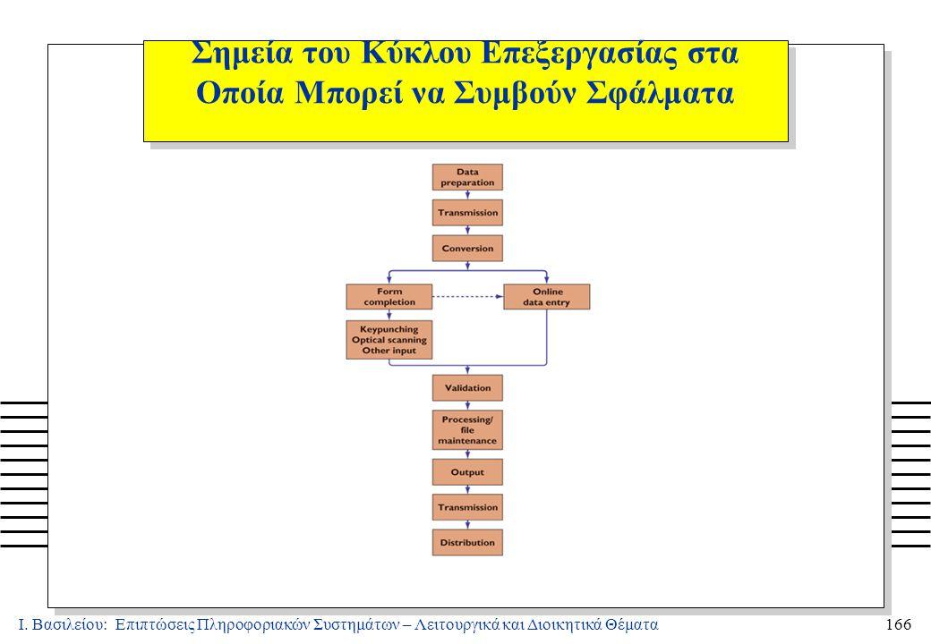 Ι. Βασιλείου: Επιπτώσεις Πληροφοριακών Συστημάτων – Λειτουργικά και Διοικητικά Θέματα166 Σημεία του Κύκλου Επεξεργασίας στα Οποία Μπορεί να Συμβούν Σφ