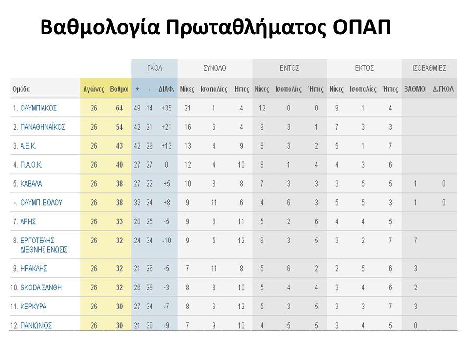 Βαθμολογία Πρωταθλήματος ΟΠΑΠ
