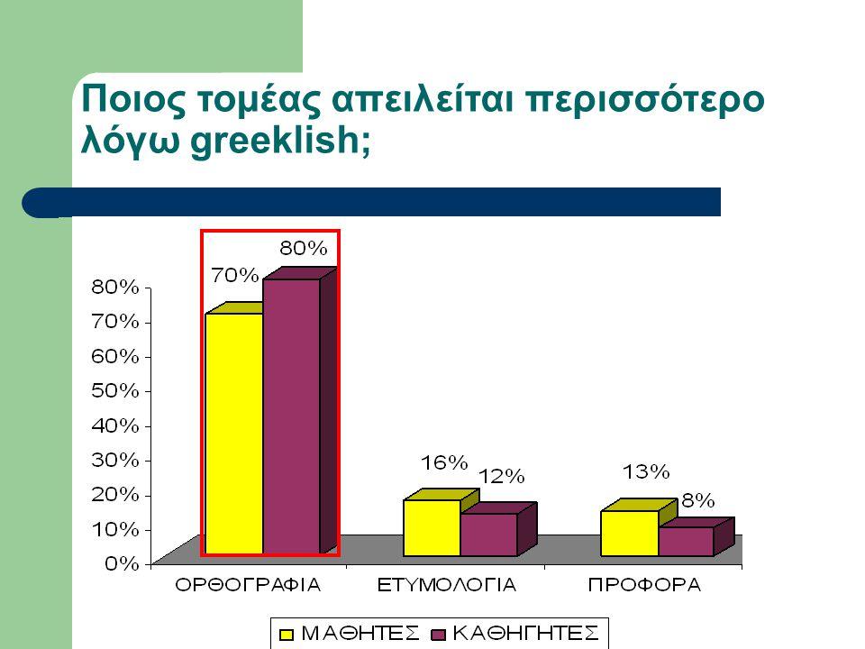 Ποιος τομέας απειλείται περισσότερο λόγω greeklish;