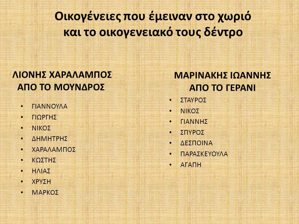 ΛΙΟΝΗΣ ΧΑΡΑΛΑΜΠΟΣ ΑΠΟ ΤΟ ΜΟΥΝΔΡΟΣ ΓΙΑΝΝΟΥΛΑ ΓΙΩΡΓΗΣ ΝΙΚΟΣ ΔΗΜΗΤΡΗΣ ΧΑΡΑΛΑΜΠΟΣ ΚΩΣΤΗΣ ΗΛΙΑΣ ΧΡΥΣΗ ΜΑΡΚΟΣ ΜΑΡΙΝΑΚΗΣ ΙΩΑΝΝΗΣ ΑΠΟ ΤΟ ΓΕΡΑΝΙ ΣΤΑΥΡΟΣ ΝΙΚΟΣ
