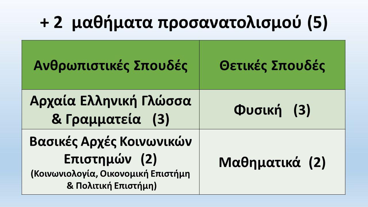 + 2 μαθήματα προσανατολισμού (5) Ανθρωπιστικές ΣπουδέςΘετικές Σπουδές Αρχαία Ελληνική Γλώσσα & Γραμματεία (3) Φυσική (3) Βασικές Αρχές Κοινωνικών Επιστημών (2) (Κοινωνιολογία, Οικονομική Επιστήμη & Πολιτική Επιστήμη) Μαθηματικά (2)