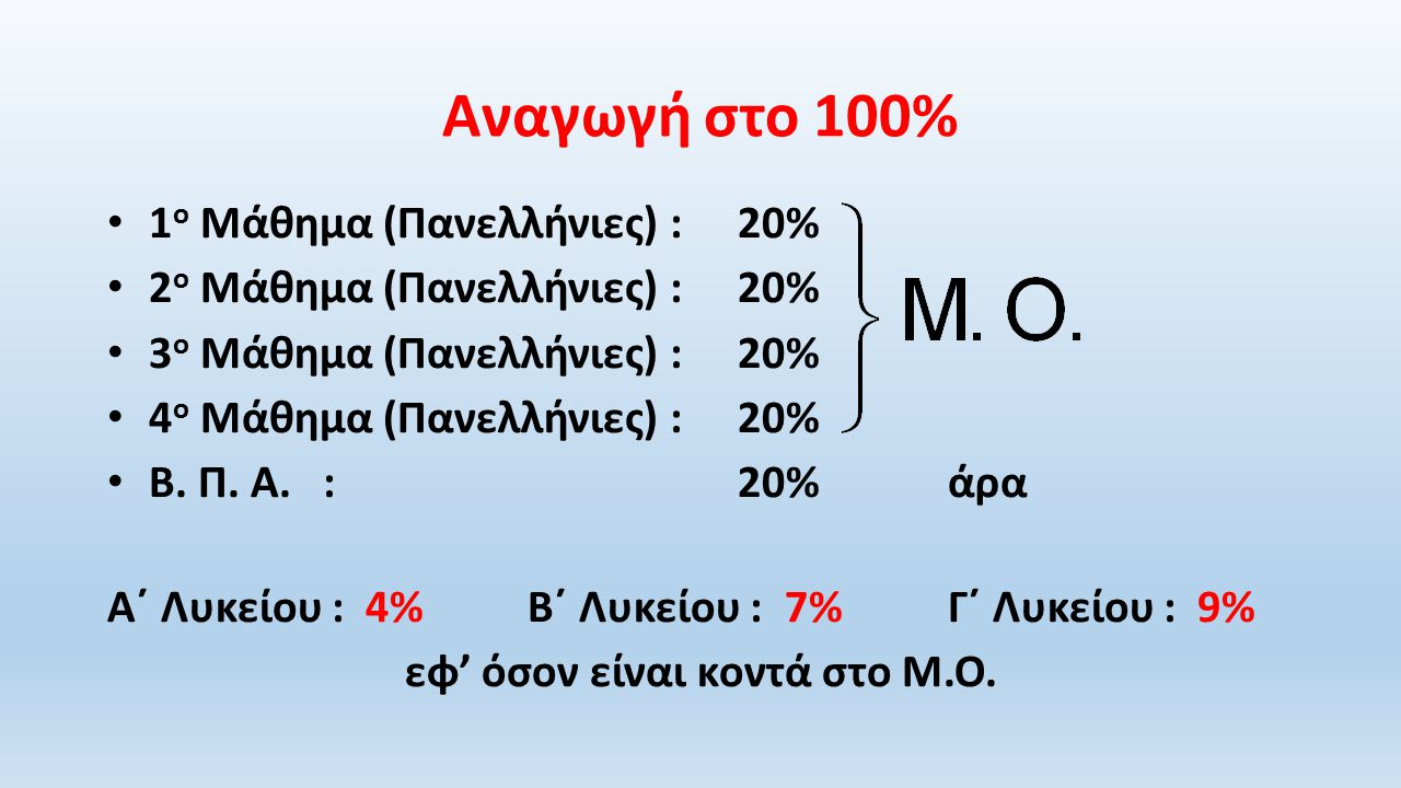 Αναγωγή στο 100% 1 ο Μάθημα (Πανελλήνιες) :20% 2 ο Μάθημα (Πανελλήνιες) :20% 3 ο Μάθημα (Πανελλήνιες) :20% 4 ο Μάθημα (Πανελλήνιες) :20% Β.