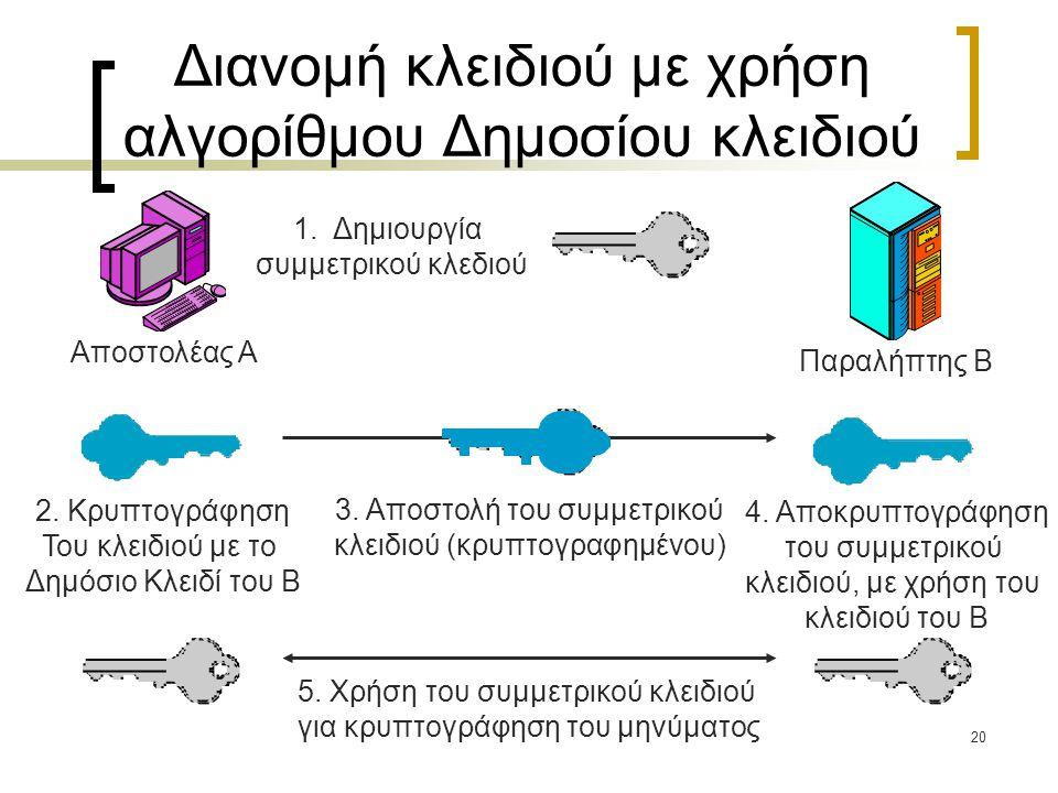 20 Διανομή κλειδιού με χρήση αλγορίθμου Δημοσίου κλειδιού Αποστολέας A Παραλήπτης B 2. Κρυπτογράφηση Του κλειδιού με το Δημόσιο Κλειδί του B 4. Αποκρυ