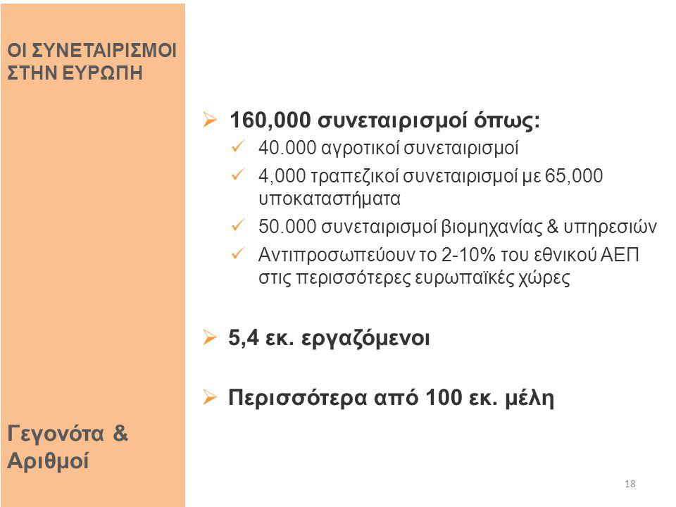  160,000 συνεταιρισμοί όπως: 40.000 αγροτικοί συνεταιρισμοί 4,000 τραπεζικοί συνεταιρισμοί με 65,000 υποκαταστήματα 50.000 συνεταιρισμοί βιομηχανίας