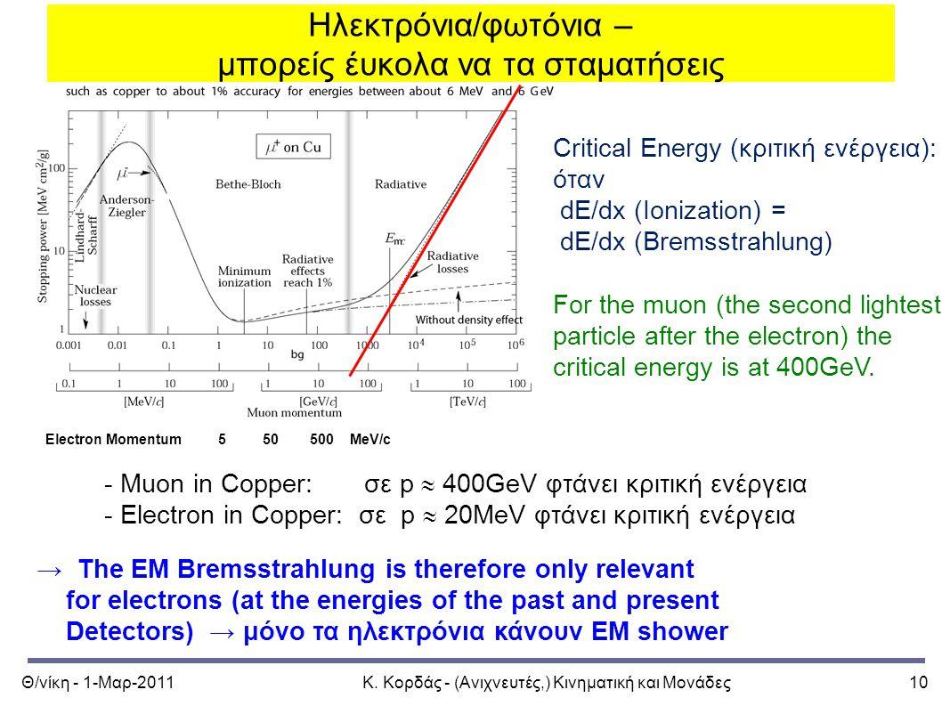Θ/νίκη - 1-Μαρ-2011Κ. Κορδάς - (Ανιχνευτές,) Κινηματική και Μονάδες10 Ηλεκτρόνια/φωτόνια – μπορείς έυκολα να τα σταματήσεις Electron Momentum 5 50 500