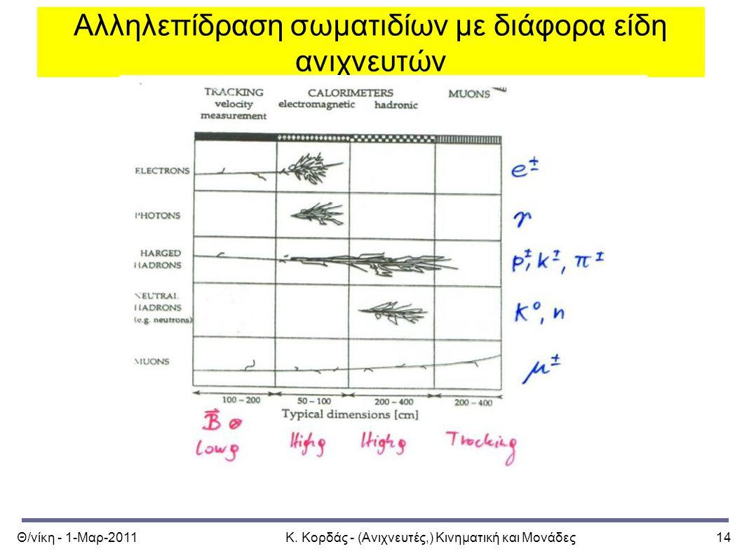 Θ/νίκη - 1-Μαρ-2011Κ. Κορδάς - (Ανιχνευτές,) Κινηματική και Μονάδες14 Αλληλεπίδραση σωματιδίων με διάφορα είδη ανιχνευτών