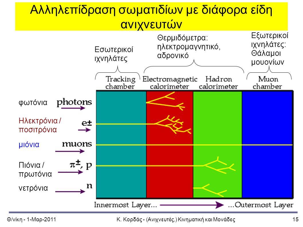 Θ/νίκη - 1-Μαρ-2011Κ. Κορδάς - (Ανιχνευτές,) Κινηματική και Μονάδες15 Αλληλεπίδραση σωματιδίων με διάφορα είδη ανιχνευτών φωτόνια Ηλεκτρόνια / ποσιτρό