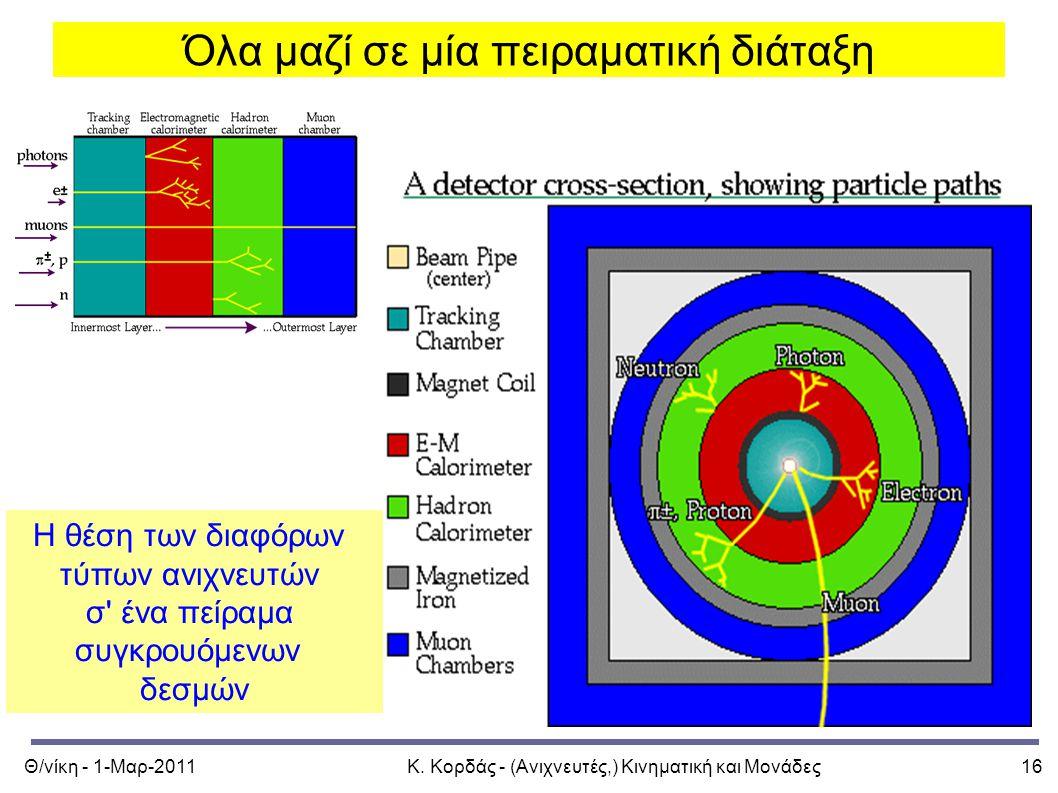 Θ/νίκη - 1-Μαρ-2011Κ. Κορδάς - (Ανιχνευτές,) Κινηματική και Μονάδες16 Όλα μαζί σε μία πειραματική διάταξη Η θέση των διαφόρων τύπων ανιχνευτών σ' ένα