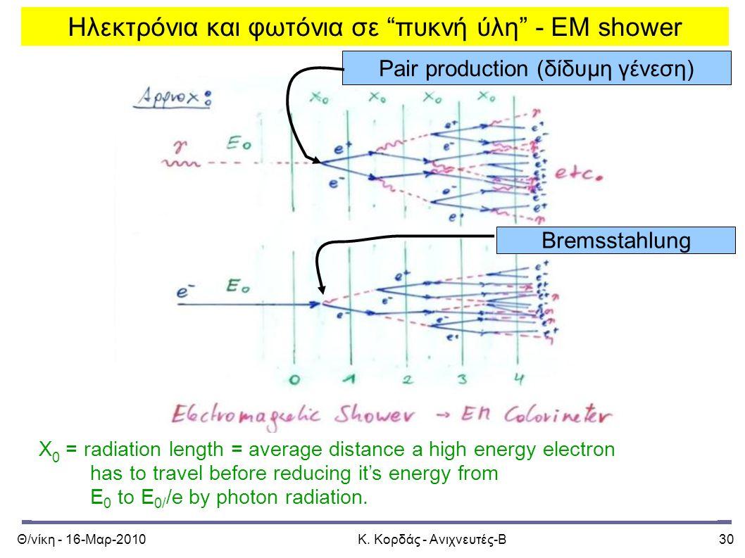 """Θ/νίκη - 16-Μαρ-2010Κ. Κορδάς - Ανιχνευτές-Β30 Ηλεκτρόνια και φωτόνια σε """"πυκνή ύλη"""" - EM shower Pair production (δίδυμη γένεση) X 0 = radiation lengt"""