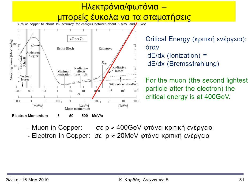 Θ/νίκη - 16-Μαρ-2010Κ. Κορδάς - Ανιχνευτές-Β31 Ηλεκτρόνια/φωτόνια – μπορείς έυκολα να τα σταματήσεις Electron Momentum 5 50 500 MeV/c - Muon in Copper