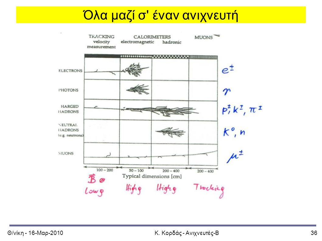Θ/νίκη - 16-Μαρ-2010Κ. Κορδάς - Ανιχνευτές-Β36 Όλα μαζί σ' έναν ανιχνευτή