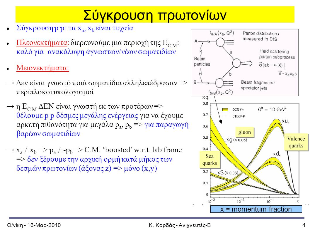 Θ/νίκη - 16-Μαρ-2010Κ. Κορδάς - Ανιχνευτές-Β4 Προηγoύμενο μάθημα x = momentum fraction Σύγκρουση πρωτονίων Σ ύγκρουση p p: τα x a, x b είναι τυχαία Πλ