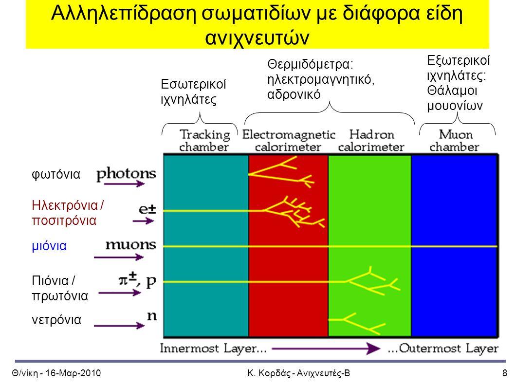 Θ/νίκη - 16-Μαρ-2010Κ. Κορδάς - Ανιχνευτές-Β8 Αλληλεπίδραση σωματιδίων με διάφορα είδη ανιχνευτών φωτόνια Ηλεκτρόνια / ποσιτρόνια μιόνια Πιόνια / πρωτ