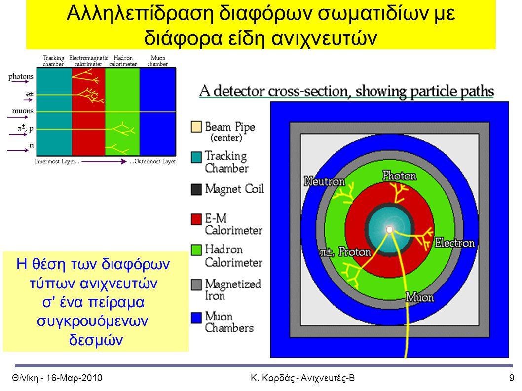 Θ/νίκη - 16-Μαρ-2010Κ. Κορδάς - Ανιχνευτές-Β9 Αλληλεπίδραση διαφόρων σωματιδίων με διάφορα είδη ανιχνευτών Η θέση των διαφόρων τύπων ανιχνευτών σ' ένα
