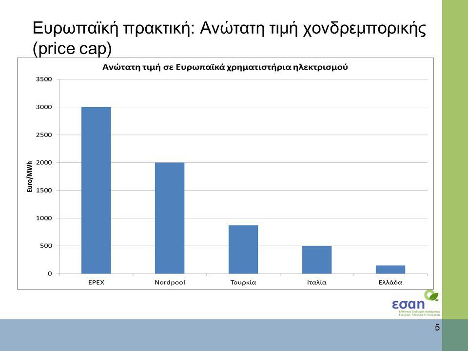 Ευρωπαϊκή πρακτική: Ανώτατη τιμή χονδρεμπορικής (price cap) 5