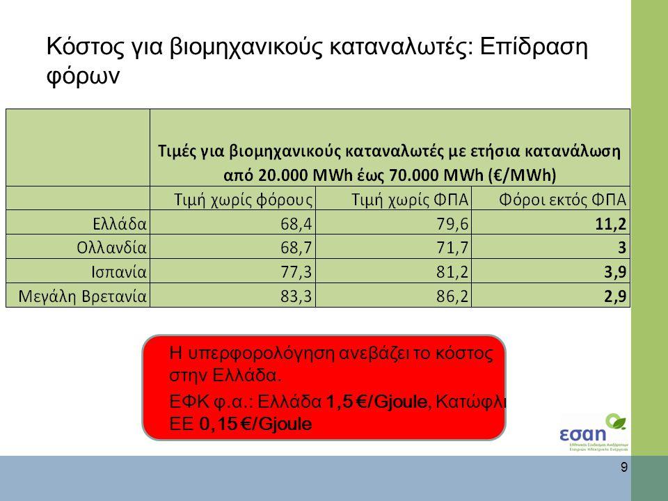 Κόστος για βιομηχανικούς καταναλωτές: Επίδραση φόρων 9 Η υπερφορολόγηση ανεβάζει το κόστος στην Ελλάδα.