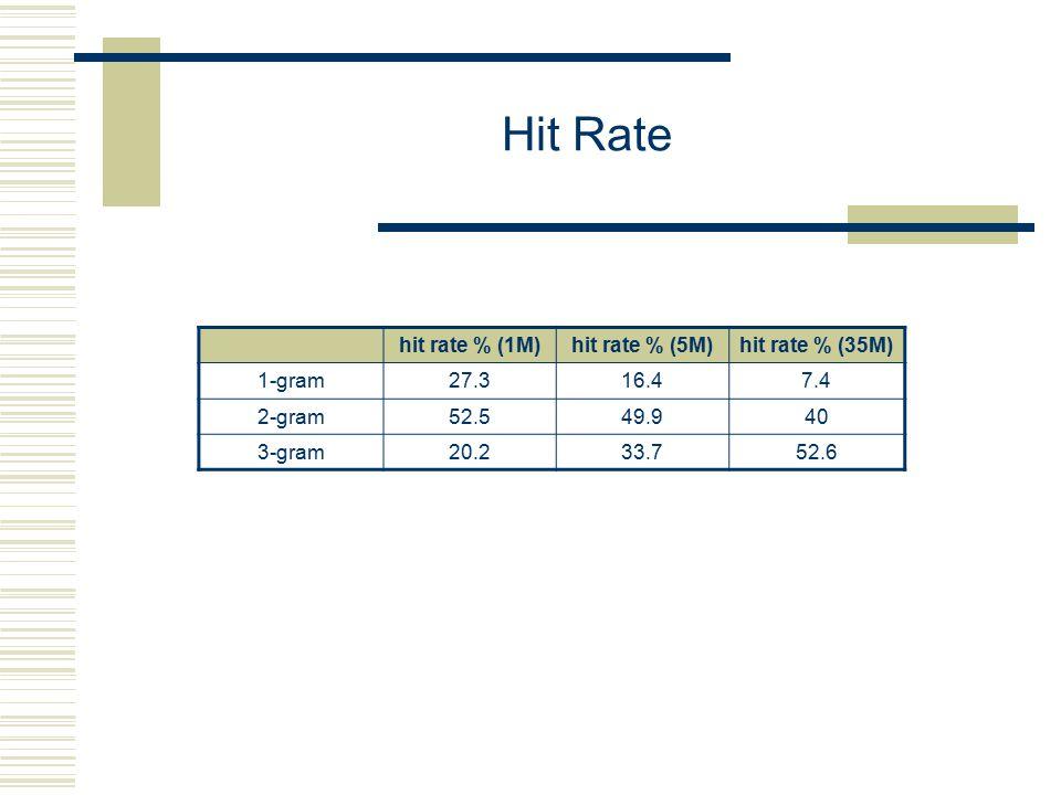 Hit Rate hit rate % (1M)hit rate % (5M)hit rate % (35M) 1-gram27.316.47.4 2-gram52.549.940 3-gram20.233.752.6