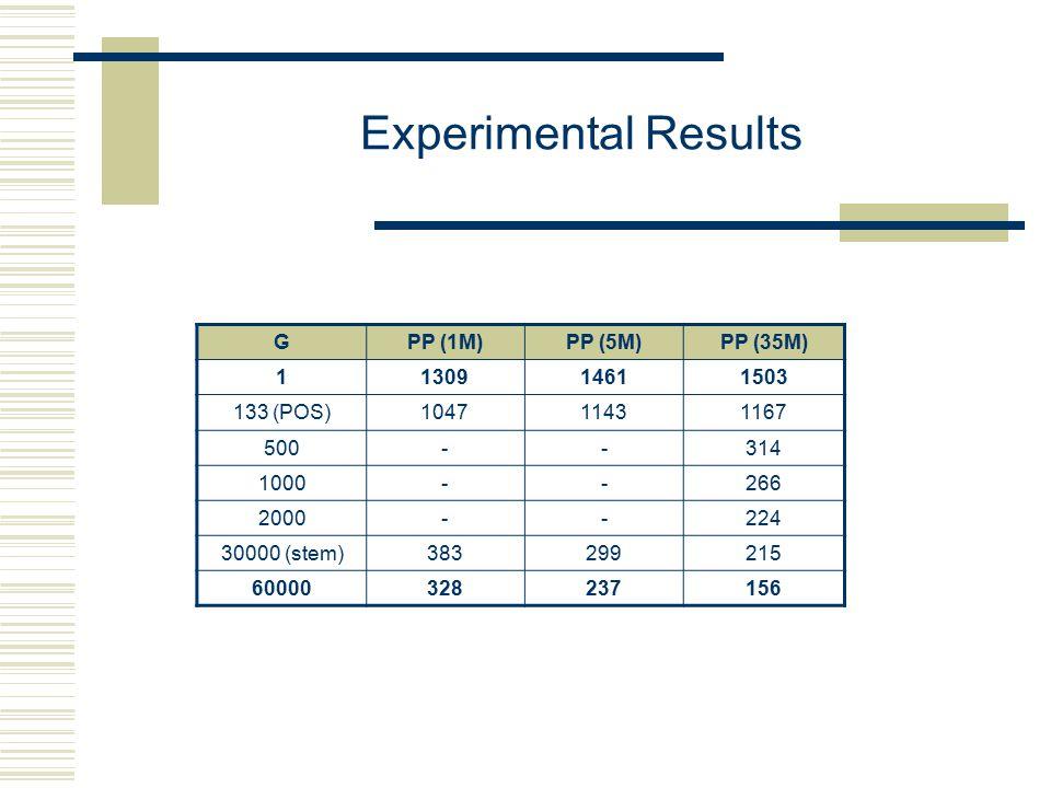 Experimental Results GPP (1M)PP (5M)PP (35M) 1130914611503 133 (POS)104711431167 500--314 1000--266 2000--224 30000 (stem)383299215 60000328237156
