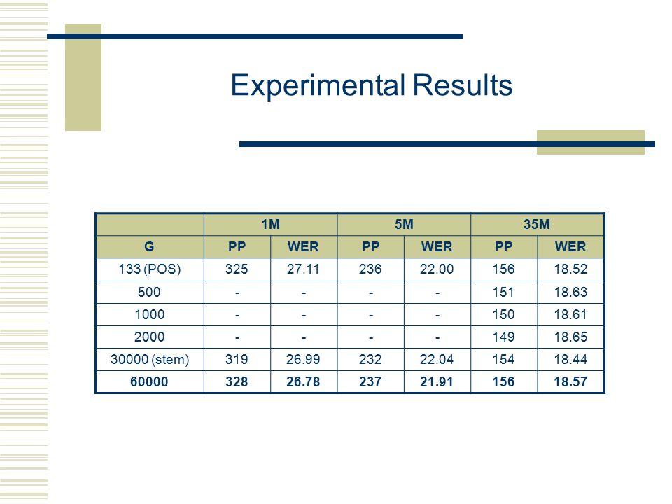 Experimental Results 1M5M35M GPPWERPPWERPPWER 133 (POS)32527.1123622.0015618.52 500----15118.63 1000----15018.61 2000----14918.65 30000 (stem)31926.9923222.0415418.44 6000032826.7823721.9115618.57