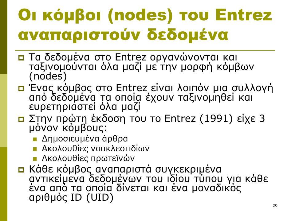 29 Οι κόμβοι (nodes) του Entrez αναπαριστούν δεδομένα  Τα δεδομένα στο Entrez οργανώνονται και ταξινομούνται όλα μαζί με την μορφή κόμβων (nodes)  Ένας κόμβος στο Entrez είναι λοιπόν μια συλλογή από δεδομένα τα οποία έχουν ταξινομηθεί και ευρετηριαστεί όλα μαζί  Στην πρώτη έκδοση του το Entrez (1991) είχε 3 μόνον κόμβους: Δημοσιευμένα άρθρα Ακολουθίες νουκλεοτιδίων Ακολουθίες πρωτεϊνών  Κάθε κόμβος αναπαριστά συγκεκριμένα αντικείμενα δεδομένων του ιδίου τύπου για κάθε ένα από τα οποία δίνεται και ένα μοναδικός αριθμός ID (UID)
