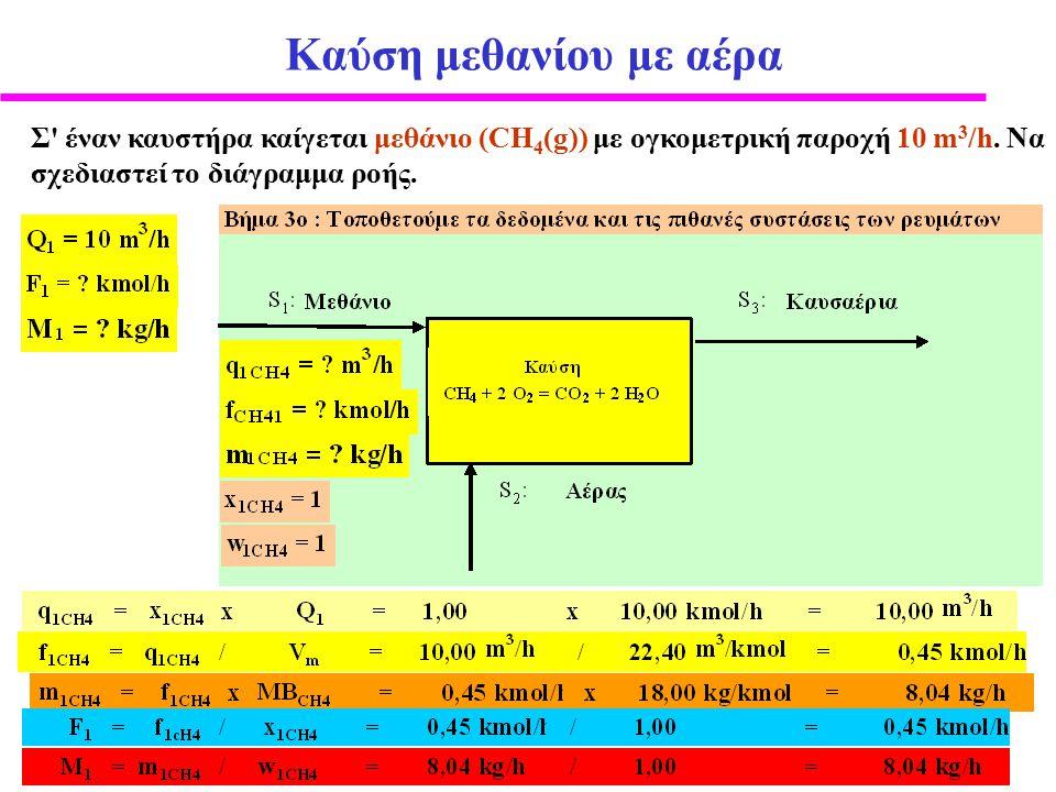 Καύση μεθανίου με αέρα Σ έναν καυστήρα καίγεται μεθάνιο (CH 4 (g)) με ογκομετρική παροχή 10 m 3 /h.