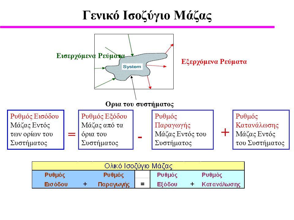 Γενικό Ισοζύγιο Μάζας Εξερχόμενα Ρεύματα Eισερχόμενα Ρεύματα Ορια του συστήματος Ρυθμός Εισόδου Μάζας Εντός των ορίων του Συστήματος Ρυθμός Εξόδου Μάζας από τα όρια του Συστήματος Ρυθμός Παραγωγής Μάζας Εντός του Συστήματος Ρυθμός Κατανάλωσης Μάζας Εντός του Συστήματος - + =
