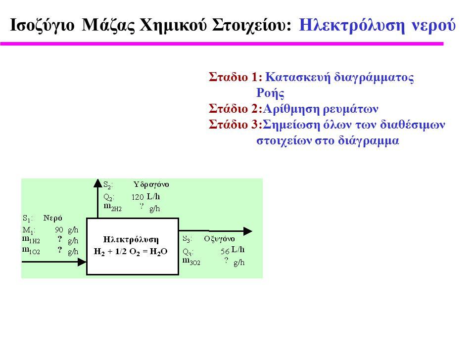 Σταδιο 1: Κατασκευή διαγράμματος Ροής Στάδιο 2:Αρίθμηση ρευμάτων Στάδιο 3:Σημείωση όλων των διαθέσιμων στοιχείων στο διάγραμμα Ισοζύγιο Μάζας Χημικού Στοιχείου: Ηλεκτρόλυση νερού