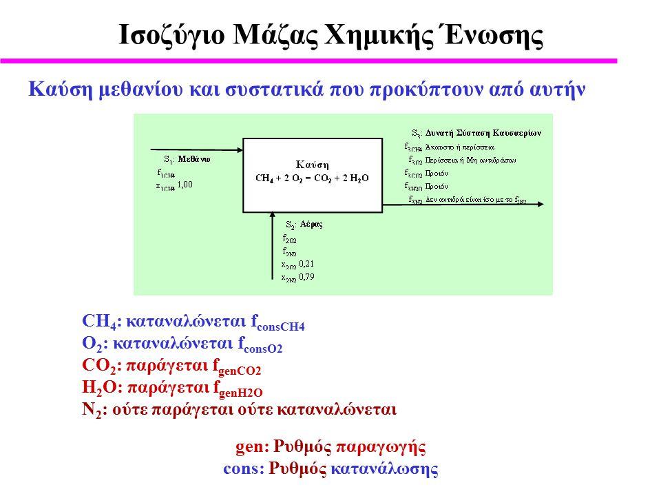 Καύση μεθανίου και συστατικά που προκύπτουν από αυτήν gen: Ρυθμός παραγωγής cons: Ρυθμός κατανάλωσης Ισοζύγιο Μάζας Xημικής Ένωσης CH 4 : καταναλώνεται f consCH4 O 2 : καταναλώνεται f consO2 CO 2 : παράγεται f genCO2 H 2 O: παράγεται f genH2O N 2 : ούτε παράγεται ούτε καταναλώνεται