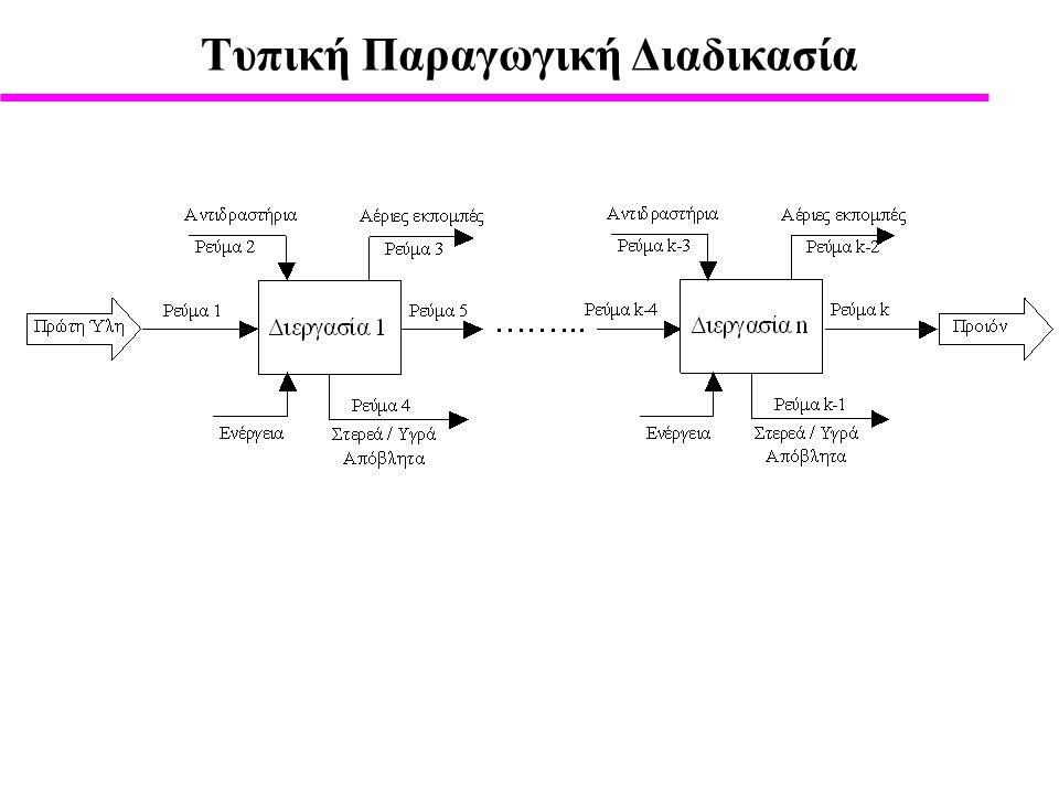 Tυπική Παραγωγική Διαδικασία