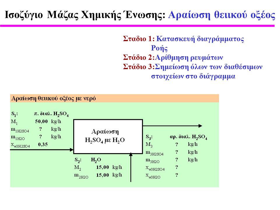 Σταδιο 1: Κατασκευή διαγράμματος Ροής Στάδιο 2:Αρίθμηση ρευμάτων Στάδιο 3:Σημείωση όλων των διαθέσιμων στοιχείων στο διάγραμμα Ισοζύγιο Μάζας Χημικής Ένωσης: Αραίωση θειικού οξέος
