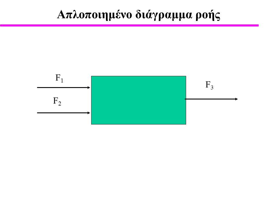 Ισοζύγιο Μάζας Χημικής Ένωσης: Παράδειγμα Ανάμιξη θειικού οξέος ισοζύγιο μάζας χωρίς χημική αντίδραση σε kg/h 50 kg/h πυκνού διαλύματος θειικού οξέος (H 2 SO 4 ) περιεκτικότητας 35% w/w, αραιώνονται με 15 kg/h νερού.