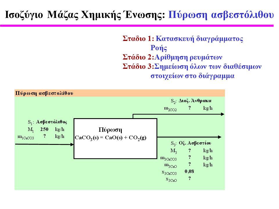 Σταδιο 1: Κατασκευή διαγράμματος Ροής Στάδιο 2:Αρίθμηση ρευμάτων Στάδιο 3:Σημείωση όλων των διαθέσιμων στοιχείων στο διάγραμμα Ισοζύγιο Μάζας Χημικής Ένωσης: Πύρωση ασβεστόλιθου