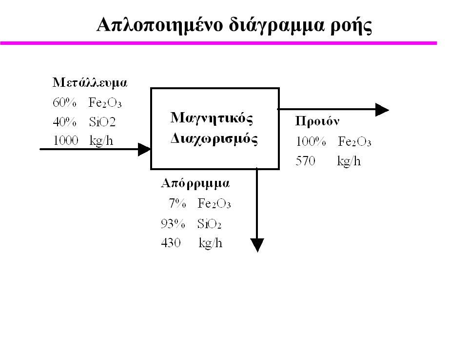 Πληροφορίες που πρέπει να απεικονίζονται σ' ένα ρεύμα Θεμελιώδεις πληροφορίεςΜονάδες Είδος ρεύματος Είδος συστατικών Κλάσματα μάζας για κάθε συστατικό Kατ' όγκο περιεκτικότητα Γραμμομοριακά κλάσματα για κάθε συστατικό Συγκέντρωση συστατικού Μαζική ροή Ογκομετρική ροή Γραμμομοριακή ροή Μαζική ροή κάθε συστατικού Ογκομετρική ροή κάθε συστατικού Γραμμομοριακή ροή κάθε συστατικού Θερμοκρασία Πίεση Στερεό (S), Υγρό (L), Αέριο (G) Χημικός τύπος % w/w % w/v % f/f mol/L kg/h m 3 /h mol/h kg/h m 3 /h mol/h K, C bar, atm