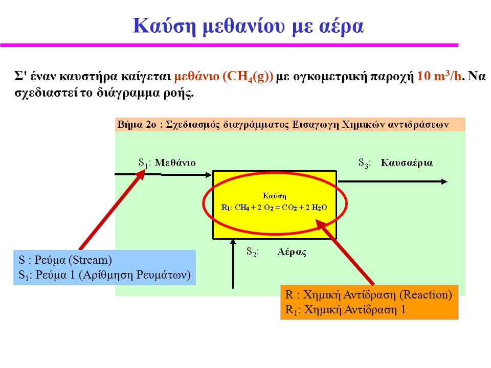 Καύση μεθανίου και συστατικά που προκύπτουν από αυτήν Ισοζύγιο Μάζας Xημικής Ένωσης CH 4 : καταναλώνεται f consCH4 O 2 : καταναλώνεται f consO2 CO 2 : παράγεται f genCO2 H 2 O: παράγεται f genH2O N 2 : ούτε παράγεται ούτε καταναλώνεται