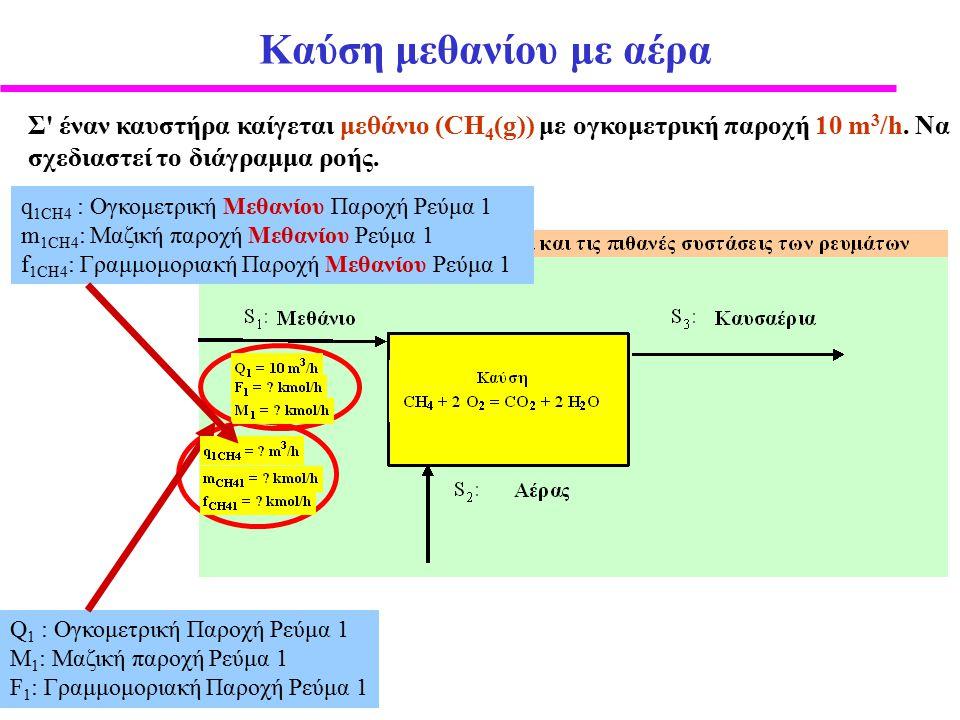 Ολικό Ισοζύγιο Μάζας: Παράδειγμα Αραίωση φωσφορικού οξέος με νερό, ολικό ισοζύγιο μάζας σε kg/h 1.4 kg/h διαλύματος φωσφορικού οξέος (H 3 PO 4 ) αραιώνονται με 2.3 kg/h νερού.