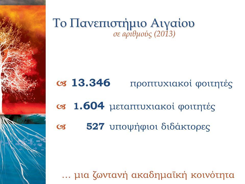 Το Πανεπιστήμιο Αιγαίου σε αριθμούς (2013)  13.346 προπτυχιακοί φοιτητές  1.604 μεταπτυχιακοί φοιτητές  527 υποψήφιοι διδάκτορες … μια ζωντανή ακαδ