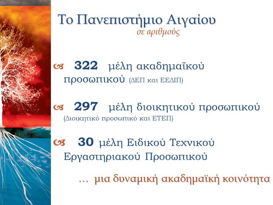 Το Πανεπιστήμιο Αιγαίου σε αριθμούς  322 μέλη ακαδημαϊκού προσωπικού (ΔΕΠ και ΕΕΔΙΠ)  297 μέλη διοικητικού προσωπικού (Διοικητικό προσωπικό και ΕΤΕΠ